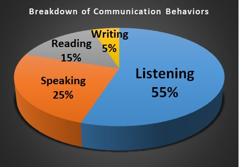 Listening – Developing Intercultural Communication Competence